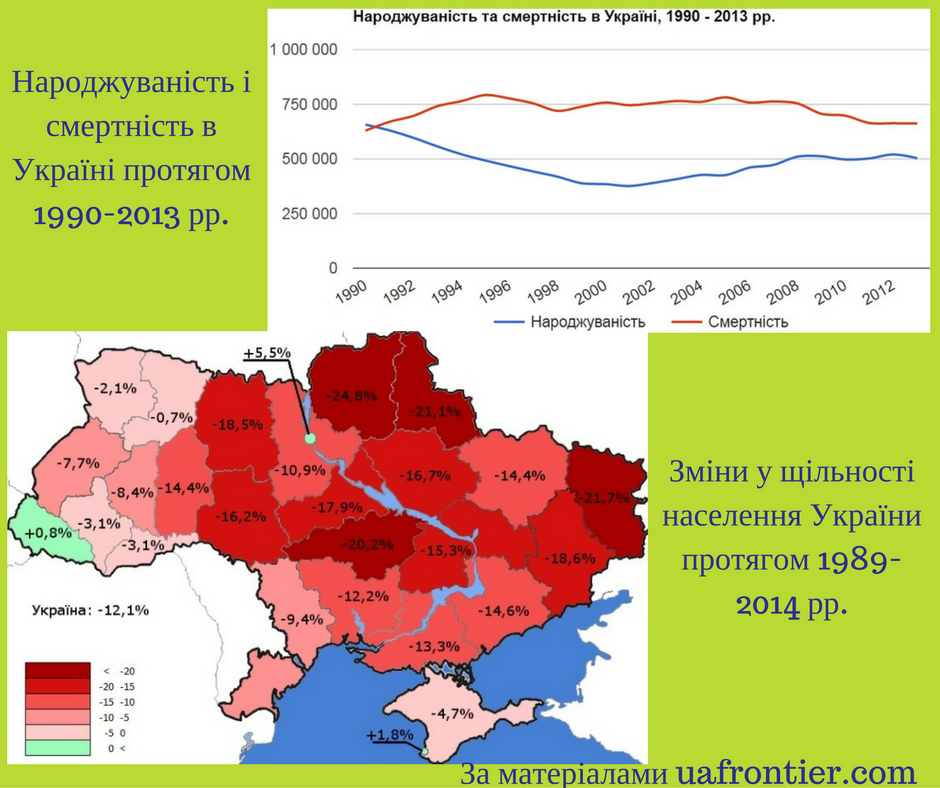demographics of Ukraine (1990-2013)