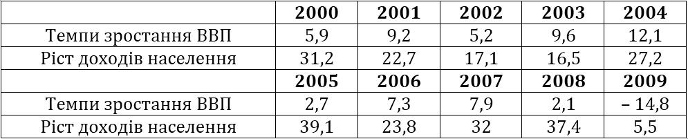 Темпи приросту ВВП та номінальних доходів громадян (2000–2009)