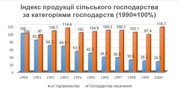 Індекс загального обсягу виробництва с.г. підприємств і господарств населення протягом 1990-2000-х рр.