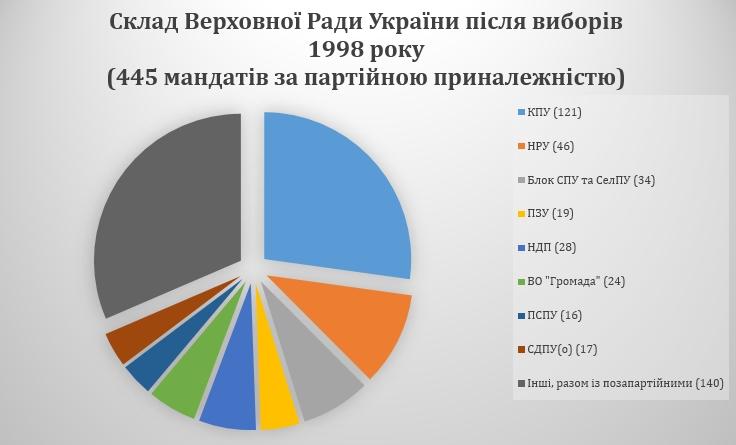 Parliament elections (1998)