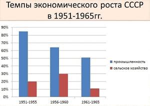 Стан сільського господарства УРСР на поч. 1950-х рр. * Минуле та теперішнє